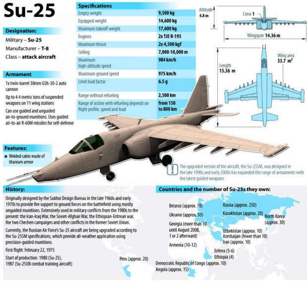Su-25_specifications.jpg