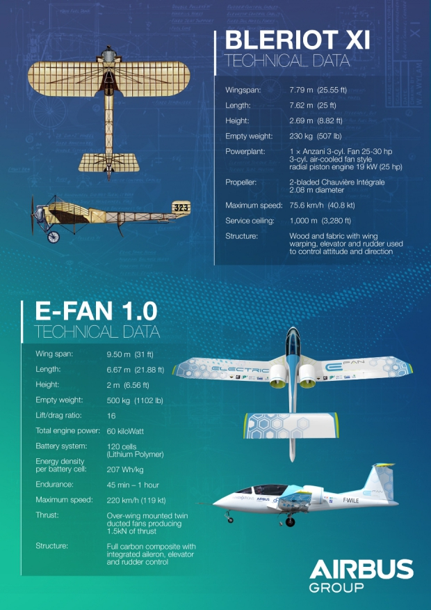 E-fan-Bleriot-XI-comparison.2015-07-06-14-05-33.jpg